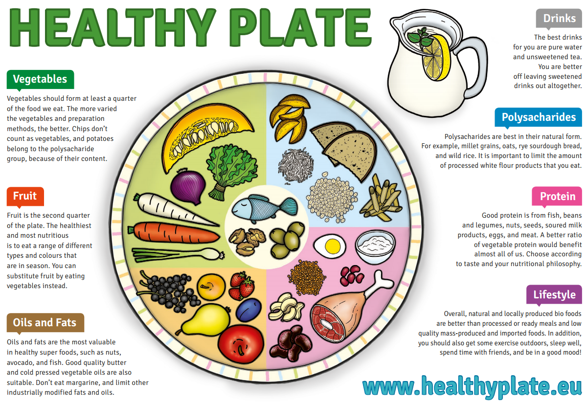 healthy eatings Help parents and caregivers choose healthy, body-benefiting foods for young  children with the preschool healthy eating from head to toe spanish poster.