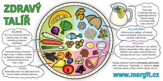 Zdravý talíř