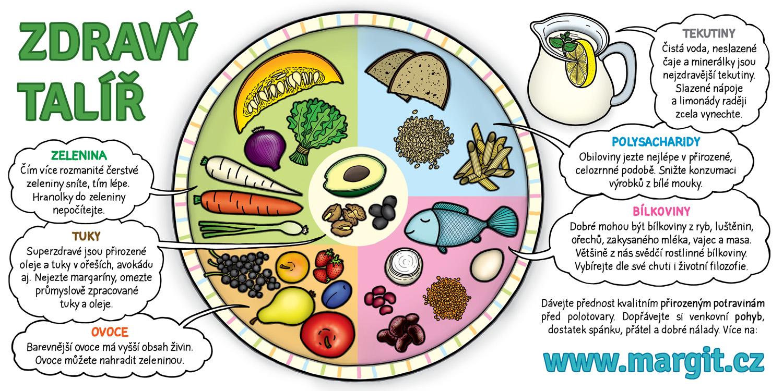 Když dietní neznamená zdravé - PharmDr. Margit Slimáková bb013e4ab5
