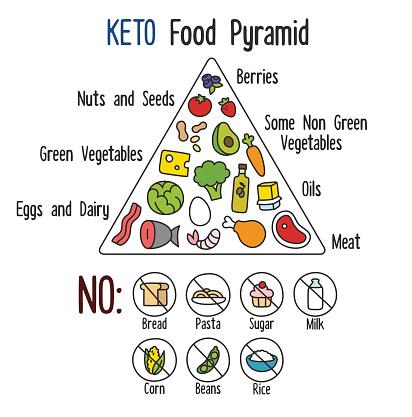 low carb dieta potraviny